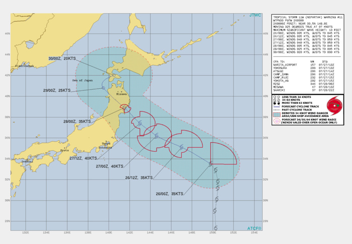 STS 11W(NEPARTAK). WARNING 11 ISSUED AT 26/03UTC. THERE ARE NO SIGNIFICANT CHANGES TO THE FORECAST FROM THE PREVIOUS WARNING.  FORECAST DISCUSSION: SUBTROPICAL CYCLONE 11W WILL CONTINUE TO TRACK NORTHWESTWARD UNDER THE STEERING SUBTROPICAL RIDGE ON A PINWHEEL PATTERN AROUND AN UPPER LEVEL LOW TO THE SOUTHWEST, MAKING LANDFALL OVER NORTHERN HONSHU NEAR KESENNUMA, JAPAN, NEAR 48H. THE MARGINAL ENVIRONMENT - STRONG VERTICAL WIND SHEAR OFFSET BY STRONG POLEWARD OUTFLOW AND WARM SST - WILL FUEL A SLIGHT INTENSIFICATION TO 40KNOTS AT 24-36H. AFTERWARD, THE UPPER LEVEL LOW WILL COME INTO CLOSE PROXIMITY OF 11W AND PROMOTE SUBSIDENCE ALOFT AND INDUCE THE INFLOW OF COLD DRY AIR IN THE LOWER LEVELS. THESE PLUS THE TOPOGRAPHICAL EFFECTS AFTER LANDFALL WILL GRADUALLY ERODE THE SYSTEM DOWN TO 25KNOTS BY THE TIME  IT EXITS INTO THE SEA OF JAPAN (SOJ) BEFORE 96H. THE COOLER SSTS IN THE SOJ FOLLOWED BY A SECONDARY LANDFALL INTO HOKKAIDO AFTER THE SYSTEM RECURVES NORTHEASTWARD AROUND THE STR AXIS WILL FURTHER ERODE 11W TO DISSIPATION BY 96H.
