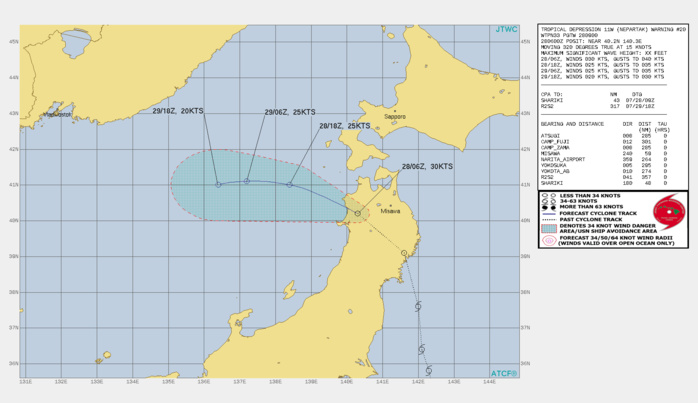 11W(NEPARTAK). WARNING 20 ISSUED AT 28/09UTC.THERE ARE NO SIGNIFICANT CHANGES TO THE FORECAST FROM THE PREVIOUS WARNING.  FORECAST DISCUSSION: 11W IS MOVING FAIRLY RAPIDLY ACROSS NORTHERN HONSHU, AND SHOULD REEMERGE OVER THE SEA OF JAPAN WITHIN THE NEXT FEW HOURS. AS THE EXTENSION OF THE SUBTROPICAL RIDGE BUILDS IN TO THE NORTH, THE SYSTEM WILL TRACK MORE WESTWARD AS IT MOVES INTO THE CENTRAL SEA OF JAPAN. AS THE TRACK HAS MOVED FURTHER NORTH THAN PREVIOUSLY FORECAST, IT WILL EMERGE OVER COOLER WATERS WITH SSTS BETWEEN 24 TO 25 CELSIUS, PRECLUDING ANY ADDITIONAL DEVELOPMENT. SIMULTANEOUSLY THE UPPER-LEVEL LOW WHICH HAS BEEN TRACKING OVER TOP OF 11W WILL STOP AND THEN MOVE EASTWARD OVER THE NEXT 24 HOURS, ALLOWING FOR AN UPPER-LEVEL JET STREAK TO MOVE OVER TOP OF 11W, DRASTICALLY INCREASING VERTICAL WIND SHEAR AND LEADING TO DISSIPATION OVER WATER NO LATER THAN 36H.