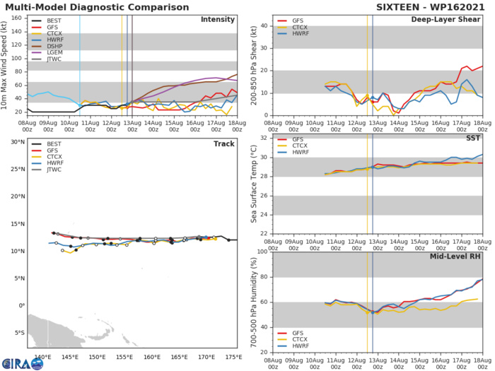 TS 16W. MODEL DISCUSSION: NUMERICAL MODEL TRACK GUIDANCE IS CONSISTENT WITH  LOW CROSS-TRACK SPREAD, ONLY INCREASING UP TO ONLY 200KM THROUGH 120H, DISREGARDING NAVGEM'S TRACK SIGNIFICANTLY RIGHT OF TRACK.  DESPITE UNCERTAINTY IN THE NEAR TERM, THE MODEL INTENSITY GUIDANCE  REMAINS CONSISTENT UP TO 72H, SUPPORTING A FLAT INTENSITY UP TO  72H. HOWEVER, AFTER 72H, MODELS STILL REMAIN BELOW TYPHOON  STRENGTH, BUT VARY SIGNIFICANTLY ON INTENSITY.