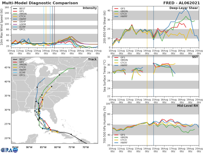 REMNANTS OF TD 06L(FRED). GUIDANCE.