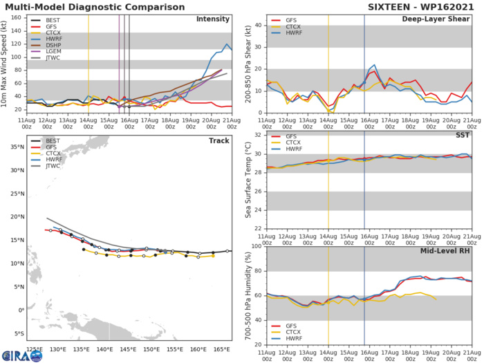 TD 16W. MODEL DISCUSSION: NUMERICAL MODEL GUIDANCE IS IN TIGHT AGREEMENT THROUGH THE FORECAST PERIOD WITH A SPREAD OF 90KM AT 24H. DUE TO  THE WEAK NATURE OF THE LOW LEVEL CIRCULATION(LLC), THERE IS ADDITIONAL UNCERTAINTY IN THE INITIAL POSITION OF THIS BROAD LLC, WHICH COULD LEAD TO MINOR SHIFTS IN THE TRACK AND CPA TIMING AS THE SYSTEM TRACKS TOWARD GUAM. INTENSITY GUIDANCE IS IN FAIR AGREEMENT THROUGH 36H WITH A RANGE  OF 25 TO 35 KNOTS. AFTER 36H, INTENSITY GUIDANCE DIVERGES WITH  INCREASED UNCERTAINTY IN THE JTWC INTENSITY FORECAST. THE JTWC  INTENSITY FORECAST REMAINS CONSERVATIVE BUT IS SUPPORTED BY THE JTWC INTENSITY CONSENSUS, WHICH PEAKS AT 80 KNOTS/CAT 1.