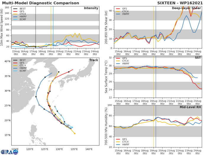 TD 16W. MODEL DISCUSSION: TRACK GUIDANCE IS IN MODEST AGREEMENT ON THE RECURVE SCENARIO, WITH CROSS-TRACK SPREAD BEING THE MAJOR CONTRIBUTOR TO UNCERTAINTY THROUGH 72H, AND ALONG-TRACK SPREAD THEREAFTER AS THE SYSTEM ACCELERATES NORTHEASTWARD AFTER RECURVING. THE UKMET ENSEMBLE IS THE LEFT OUTLIER WHILE ECMWF IS THE RIGHT OUTLIER, WITH A CROSS-TRACK SPREAD OF 300 KM AT 48H. AFTER CROSSING THE RIDGE AXIS, GFS AND THE GFS ENSEMBLE ACCELERATE THE SYSTEM EXCESSIVELY FAST, WHILE THE UKMET ENSEMBLE DOES NOT SHOW A RECURVE, LEADING TO A SPREAD OF 1170 KM AT 96H. THE JTWC TRACK LIES ON THE LEFT EDGE OF GUIDANCE ENVELOPE THROUGH 72H, THEN JUST AHEAD OF THE MULTI-MODEL CONSENSUS MEAN BY 96H. INTENSITY GUIDANCE HAS COME INTO MUCH BETTER AGREEMENT WITH THIS RUN, WITH THE MAJORITY OF MESOSCALE MODELS SUPPORTING THE JTWC FORECAST, WHICH LIES CLOSE TO THE CONSENSUS MEAN THROUGH 48H, THEN WEAKENS THE SYSTEM FASTER THAN THE MEAN THROUGH 96H. OVERALL CONFIDENCE IN THE TRACK IS MEDIUM TRENDING TO LOW AFTER 72H. CONFIDENCE IN THE INTENSITY IS MEDIUM IN THE NEAR-TERM, TRENDING TO HIGH THEREAFTER.