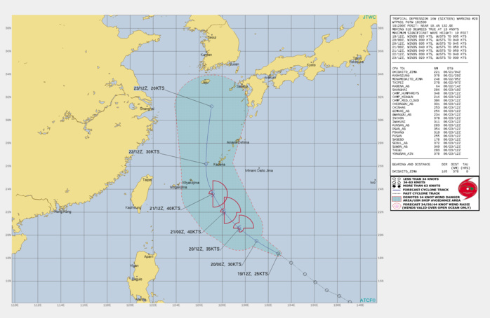 TD 16W. WARNING 29 ISSUED AT 19/15UTC. THIS IS THE INITIAL PROGNOSTIC REASONING MESSAGE AFTER REGENERATION AND ESTABLISHES THE FORECAST PHILOSOPHY.  FORECAST DISCUSSION: TD 16W WILL CONTINUE TO TRACK NORTHWEST ALONG THE SOUTHWEST PERIPHERY OF THE DEEP SUBTROPICAL RIDGE(STR) THROUGH 48H, THEN TURN NORTH BY 72H AS IT APPROACHES A BREAK IN THE STR, THEN ACCELERATE NORTH-NORTHEASTWARD THROUGH THE REMAINDER OF THE FORECAST ALONG THE GRADIENT BETWEEN THE STR AND A MID-LATITUDE TROUGH APPROACHING FROM THE WEST. AS THE UPPER-LEVEL ANTI-CYCLONE ALOFT TRACKS ALONG WITH THE LOW LEVEL CIRCULATION CENTER, PROVIDING A SOURCE OF WEAK RADIAL OUTFLOW ALOFT AND RELATIVELY LOW VERTICAL WIND SHEAR(VWS), THE SYSTEM IS FORECAST TO STEADILY INTENSIFY AT THE CLIMATOLOGICAL RATE OF ROUGHLY ONE T-NUMBER PER DAY, PEAKING AT 40 KNOTS BY 48H. WHILE OVERALL INTENSITY IS EXPECTED TO STEADILY INCREASE, THE LOW-LEVEL WIND FIELD IS FORECAST TO REMAIN ASYMMETRIC, WITH THE HIGHEST WINDS CONFINED TO THE EASTERN HEMISPHERE OF THE SYSTEM. THE SHARP TROUGH CURRENTLY NEAR THE RYUKUS IS NOT EXPECTED TO MOVE MUCH FURTHER TO THE SOUTH OR EAST BUT THE STRONG NORTHEASTERLY FLOW BEHIND IT WILL SERVE AS A WALL UPON WHICH TD 16W WILL ULTIMATELY MEET ITS DEMISE. BETWEEN 48H AND 72H, TD 16W WILL MOVE UNDER THESE STRONG NORTHEASTERLY WINDS ALOFT, EXPERIENCE DRAMATICALLY INCREASED VWS AND CONVERGENCE ALOFT, LEADING TO FAIRLY RAPID DISSIPATION NO LATER THAN 96H.