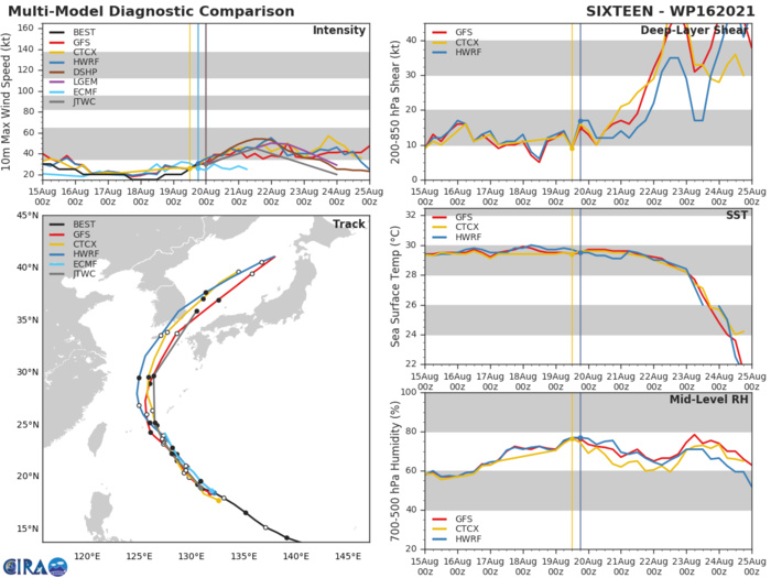TD 16W. MODEL DISCUSSION: TRACK GUIDANCE IS IN FAIR AGREEMENT ON THE RECURVE SCENARIO, WITH A CROSS-TRACK SPREAD OF 175 KM AT 24H THAT SPREADS RAPIDLY TO 465 KM BY 48H. AFTER 72H, THE SYSTEM  ACCELERATES NORTHEASTWARD AS IT FALLS UNDER THE INFLUENCE OF THE  WESTERLIES. THE UKMET ENSEMBLE MEAN IS THE LEFT OUTLIER WHILE ECMWF  IS THE RIGHT OUTLIER, LENDING TO THE JTWC TRACK BEING HEDGED  SLIGHTLY TO THE RIGHT AND AHEAD OF THE MULTI-MODEL CONSENSUS. THE  JTWC INTENSITY FORECAST IS IN FAIR AGREEMENT WITH THE INTENSITY  CONSENSUS (ICNW) BY 36H. AFTERWHICH, THE JTWC INTENSITY FORECAST  IS HEDGED LOWER THAN ICNW DUE TO SYSTEM INTERACTION WITH SIGNIFICANT  VERTICAL WIND SHEAR AS TD 16W APPROACHES AT 48H SOUTH-SOUTHWEST OF KADENA.