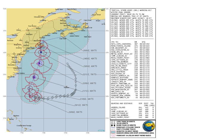 TS 08L(HENRI). WARNING 17 ISSUED AT 20/03UTC. CURRENT INTENSITY IS 55KNOTS AND IS FORECAST TO PEAK AT 80KNOTS/CAT 1 BY 22/00UTC.