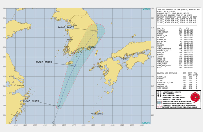 TD 16W(OMAIS). WARNING 43 ISSUED AT 23/03UTC.THERE ARE NO SIGNIFICANT CHANGES TO THE FORECAST FROM THE PREVIOUS WARNING.  FORECAST DISCUSSION: AS TROPICAL DEPRESSION 16W COMPLETES ITS TURN AROUND THE SUBTROPICAL RIDGE AXIS, IT WILL CONTINUE TRACKING NORTH-NORTHEASTWARD, WEAKENING TO 25 KTS BY 12H DUE TO HIGH VERTICAL WIND SHEAR FROM THE NORTH. THE SYSTEM WILL CONTINUE THIS TRACK AND WEAKEN TO 20 KTS AS IT DISSIPATES OVER THE KOREAN PENINSULA. THERE IS MEDIUM CONFIDENCE IN THE INTENSITY FORECAST DUE TO THE UNFAVORABLE ENVIRONMENT POSSIBLY DISSIPATING THE SYSTEM EARLIER THAN 24H.