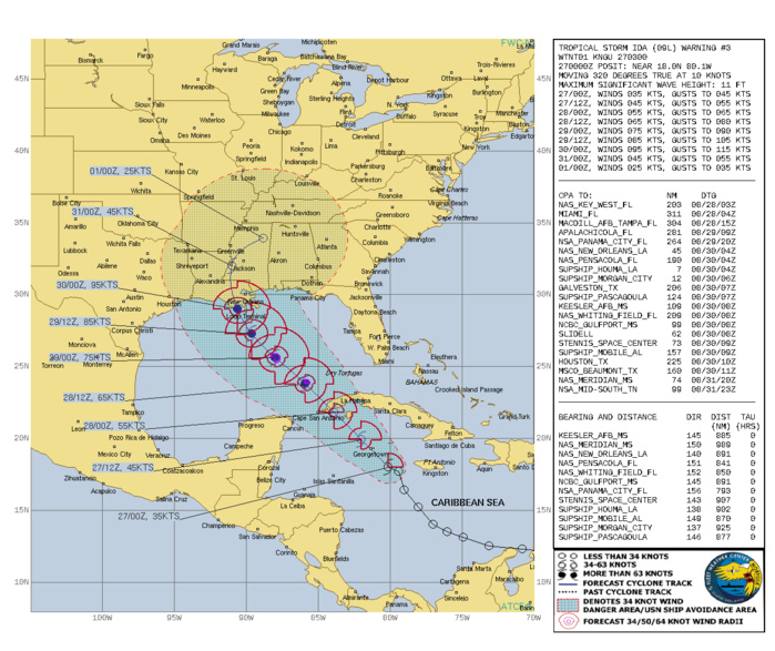 ATLANTIC. TS 09L(IDA). WARNING 3 ISSUED AT 27/03UTC. CURRENT INTENSITY IS 35KNOTS AND IS FORECAST TO PEAK AT 95KNOTS/CAT 2 BY 30/00UTC JUST PRIOR TO LANDFALL WEST OF MISSISSIPPI DELTA.