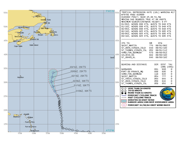 ATLANTIC. TD 10L(KATE). WARNING 17 ISSUED AT 01/09UTC. CURRENT INTENSITY IS 30KNOTS AND IS FORECAST TO DECREASE TO 25KNOTS BY 02/18UTC.