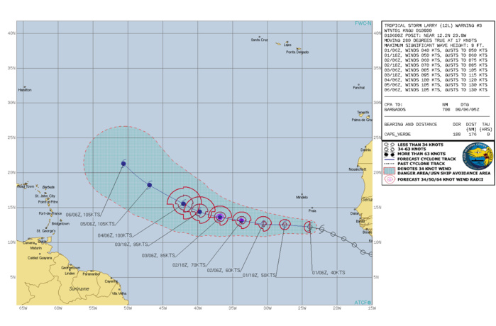 TS 12L(LARRY). WARNING 3 ISSUED AT 01/09UTC. CURRENT INTENSITY IS 40KNOTS: FORECAST TO REACH 70KNOTS/CAT 1 BY 02/18UTC AND 100KNOTS/CAT 3 BY 04/06UTC.
