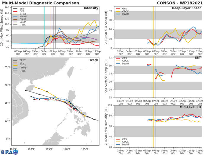 TS 18W(CONSON). MODEL DISCUSSION: TRACK GUIDANCE REMAINS IN GOOD AGREEMENT THROUGH 48H, WITH A SPREAD IN THE GUIDANCE ENVELOPE OF ONLY 140KM AT 48H. HOWEVER, THE GUIDANCE IS SHOWING INCREASING UNCERTAINTY FROM 72H ONWARDS, WITH MULTIPLE MODELS (GFS, GFS ENSEMBLE, HWRF) NOW SHOWING A SIGNIFICANT SLOWDOWN IN THE MID-SOUTH CHINA SEA AROUND 72H. GLOBAL MODEL FIELDS FOR THE GFS SHOW THE STR TO THE NORTH WEAKENING AND MOVING INTO A POSITION DUE NORTH OF TS 18W, SLACKENING THE STEERING FLOW AND RESULTING IN A VERY SLOW OR EVEN QUASI-STATIONARY MOVEMENT AFTER 96H. THE NAVGEM MODEL MEANWHILE SHOWS THE SYSTEM SIGNIFICANTLY WEAKER, AND BEING ABSORBED INTO THE OVERALL FLOW ASSOCIATED WITH TY 19W TO THE NORTH. HOWEVER, THIS SCEANRIO IS CONSIDERED HIGHLY UNLIKELY AND IS DISCOUNTED. THE REMAINDER OF THE GUIDANCE REMAINS CONSISTENT WITH PREVIOUS RUNS AND SUPPORTS THE JTWC FORECAST TRACK WHICH LIES ON THE SOUTHERN SIDE OF THE CONSENSUS ENVELOPE WITH MEDIUM CONFIDENCE. THERE IS MEDIUM CONFIDENCE IN THE INTENSITY FORECAST THROUGH 72H DUE TO THE NEAR-TERM UNCERTAINTIES SURROUNDING THE EFFECTS OF LAND INTERACTION. IN THE LONG-TERM, THERE IS LOW CONFIDENCE, AS THE ULTIMATE PEAK INTENSITY OF TS 18W IS HIGHLY DEPENDENT ON HOW MUCH OF THE SYSTEM REMAINS AFTER TRANSITING ACROSS LUZON. GUIDANCE IS IN FAIRLY GOOD AGREEMENT, THOUGH THE HWRF CONTINUES TO SHOW UNREALISTIC  RAPID INTENSIFICATION IN THE FIRST 12 HOURS WHILE THE SYSTEM IS OVER  THE SIBUYAN SEA. THE JTWC FORECAST LIES CLOSE TO THE INTENSITY CONSENSUS THROUGH THE DURATION OF THE FORECAST PERIOD.