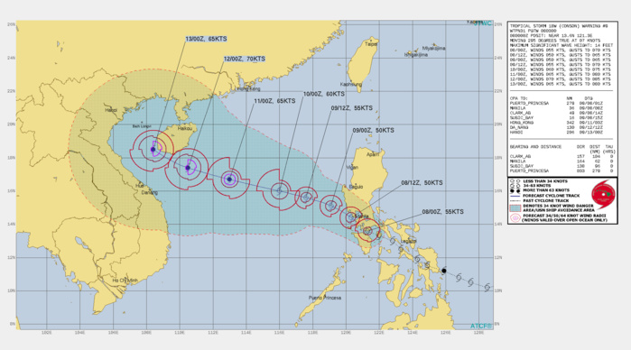 TS 18W(CONSON). WARNING 9 ISSUED AT 08/03UTC.THERE ARE NO SIGNIFICANT CHANGES TO THE FORECAST FROM THE PREVIOUS WARNING.  FORECAST DISCUSSION: TS 18W IS FORECAST TO WEAKEN SLIGHTLY TO 50 KNOTS AS IT TRACKS NORTHWESTWARD OVER SOUTHERN LUZON. AFTER 24H, THE SYSTEM WILL GRADUALLY STRENGTHEN OVER THE SOUTH CHINA SEA AS IT TRACKS WESTWARD TO WEST-NORTHWESTWARD TOWARD HAINAN ISLAND. THERE IS A LOW PROBABILITY THAT WEAK INTERACTION AND POSSIBLY MINOR TRACK CHANGES MAY OCCUR AFTER 48H AS TS 18W CLOSES WITHIN ABOUT 900KM OF TY 19W AT 60H.