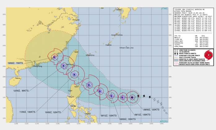 TY 19W(CHANTHU). WARNING 8 ISSUED AT 08/03UTC.SIGNIFICANT FORECAST CHANGES: THERE ARE NO SIGNIFICANT CHANGES TO THE FORECAST FROM THE PREVIOUS WARNING.  FORECAST DISCUSSION: TY 19W IS FORECAST TO TRACK GENERALLY WESTWARD TO WEST-NORTHWESTWARD THROUGH 48H UNDER THE STEERING INFLUENCE OF THE DEEP-LAYERED SUBTROPICAL RIDGE(STR) ENTRENCHED TO THE NORTH. TY 19W WILL INTENSIFY TO SUPERTYPHOON (STY) STRENGTH (PEAK 135 KNOTS/CAT 4) BY 12H AND WILL MAINTAIN STY INTENSITY THROUGH AT LEAST THE NEXT 24 HOURS WITH SOME POTENTIAL FOR AN EYEWALL REPLACEMENT CYCLE WHICH COULD PRODUCE SOMEWHAT ERRATIC INTENSITIES THROUGH 72H. AFTER 72H, THE SYSTEM SHOULD TURN NORTHWESTWARD ALONG THE SOUTHWEST PERIPHERY OF THE STR WHILE WEAKENING STEADILY DUE TO LAND INTERACTION. UPPER-LEVEL FLOW IS EXPECTED TO REMAIN ZONAL OVER THE EAST CHINA SEA WITH NO DEEP MIDLATITUDE SHORTWAVE TROUGHS EXPECTED TO WEAKEN THE SUBTROPICAL STEERING RIDGE THUS RECURVATURE IS ASSESSED AS UNLIKELY.