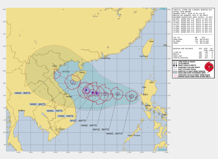 TS 18W(CONSON). WARNING 13 ISSUED AT 09/03UTC. SIGNIFICANT FORECAST CHANGES: THERE ARE NO SIGNIFICANT CHANGES TO THE FORECAST FROM THE PREVIOUS WARNING.  FORECAST DISCUSSION: TS CONSON WILL CONTINUE ON ITS CURRENT TRACK UP TO 36H; AFTERWARD, IT WILL TURN MORE WEST-NORTHWESTWARD AS THE SUBTROPICAL RIDGE IS WEAKENED BY A MID-LATITUDE TROUGH, PASS TO THE SOUTH OF HAINAN INTO THE GULF OF TONKIN, AND BY 120H, WILL MAKE LANDFALL OVER NORTHERN VIETNAM JUST SOUTH OF HANOI. THE MARGINALLY FAVORABLE ENVIRONMENT WILL FUEL A SLOW INTENSIFICATION TO A PEAK OF 70KNOTS/CAT 1 AT 48-72H. AFTERWARD, LAND INTERACTION WITH HAINAN AND LANDFALL OVER VIETNAM WILL RAPIDLY ERODE THE SYSTEM DOWN TO 35KNOTS.