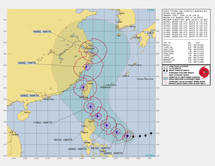 STY 19W(CHANTHU). WARNING 12 ISSUED AT 09/03UTC.SIGNIFICANT FORECAST CHANGES: THERE ARE NO SIGNIFICANT CHANGES TO THE FORECAST FROM THE PREVIOUS WARNING.  FORECAST DISCUSSION: STY CHANTU WILL COMMENCE ON A RECURVATURE TRACK PATTERN AS IT TURNS MORE WEST-NORTHWESTWARD THEN NORTHWESTWARD  AFTER 24H AS IT ROUNDS THE WESTERN EDGE OF THE SUBTROPICAL RIDGE(STR). AFTER 48H,  IT WILL CROSS TAIWAN AS IT TRACKS NORTHWARD AND CRESTS THE STR AXIS BY 72h. AFTERWARD, THE SYSTEM WILL TURN MORE NORTH- NORTHEASTWARD ON THE POLEWARD SIDE OF THE STR, BRUSH THE CHINESE  COAST AND BY 120H WILL BE JUST SOUTH OF SHANGHAI. THE FAVORABLE  ENVIRONMENT WILL SUSTAIN THE CURRENT INTENSITY UP TO 12H;  AFTERWARD, SLOWLY INCREASING VERTICAL WIND SHEAR(VWS) ASSOCIATED UPPER LEVEL CROSS WINDS AND SOME LAND INTERACTION AS IT CLIPS THE NORTHEASTERN TIP OF LUZON, WILL SLOWLY WEAKEN THE SYSTEM TO 125KNOTS/CAT 4 BY 48H AS IT CROSSES THE LUZON STRAIT. AFTER 48H, A MORE DRASTIC EROSION WILL OCCUR AS THE CYCLONE DRAGS ACROSS TAIWAN AND INTO HIGHER VWS, DOWN TO 100KNOTS/CAT 3 AS IT EXITS INTO THE TAIWAN STRAIT AROUND 72H. FURTHER LAND INTERACTION, THIS TIME WITH THE CHINESE COAST, WILL FURTHER WEAKEN THE SYSTEM MORE RAPIDLY DOWN TO 60KNOTS BY 120H AS IT APPROACHES SHANGHAI.