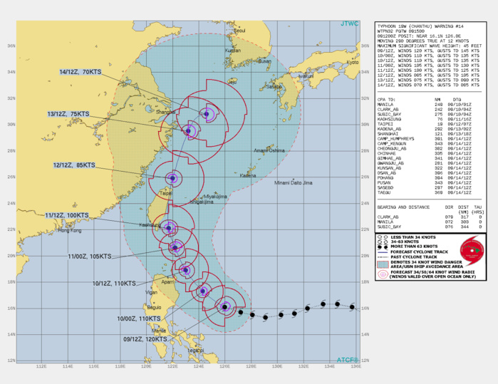 TY 19W(CHANTHU). WARNING 14 ISSUED AT 09/15UTC. SIGNIFICANT FORECAST CHANGES: THERE ARE NO SIGNIFICANT CHANGES TO THE FORECAST FROM THE PREVIOUS WARNING.  FORECAST DISCUSSION: TYPHOON (TY) 19W IS BEGINNING A MORE NORTHWESTWARD TRACK AS IT BEGINS TO ROUND THE WESTERN EDGE OF THE SUBTROPICAL RIDGE. AFTER 48H, THE SYSTEM WILL CROSS TAIWAN AS IT TRACKS NORTHWARD AND EVENTUALLY CRESTS THE SUBTROPICAL RIDGE AXIS. AFTER 96H, THE SYSTEM WILL TURN NORTH-NORTHEASTWARD ON THE POLEWARD SIDE OF THE SUBTROPICAL RIDGE. TY 19W WILL REMAIN IN A FAVORABLE ENVIRONMENT FOR THE EARLY PART OF THE FORECAST, SUSTAINING IT ABOVE 100 KNOTS/CAT 3 UNTIL ABOUT 48H, AT WHICH POINT LAND INTERACTION WITH TAIWAN WILL BEGIN TO WEAKEN IT. THE SYSTEM WILL  WEAKEN TO 85 KNOTS/CAT 2 AS IT EXITS INTO THE TAIWAN STRAIT AROUND 72H. AFTERWARDS, INCREASING VERTICAL WIND SHEAR AND DECREASING SEA SURFACE TEMPERATURES WILL FURTHER WEAKEN THE SYSTEM TO 70 KNOTS/CAT 1 BY 120H.