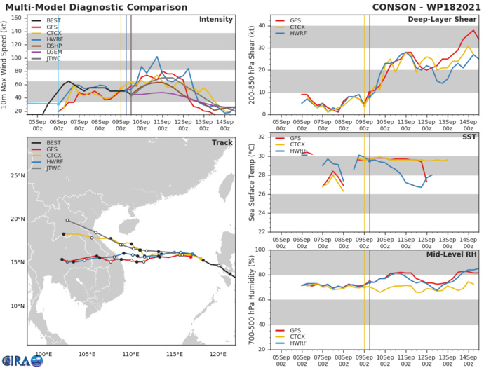 TS 18W(CONSON).MODEL DISCUSSION: NUMERICAL MODELS ARE IN BETTER AGREEMENT THAN THEY WERE PREVIOUS RUNS. ALL MODELS ARE NOW SHOWING A GENERALLY WESTWARD OR WEST-NORTHWESTWARD TRACK TOWARDS THE COAST OF VIETNAM. HOWEVER, THERE IS STILL A LOT OF UNCERTAINTY ABOUT WHERE THE SYSTEM WILL MAKE LANDFALL, AS CURRENT MODELS SHOW ABOUT A 550 KM SPREAD ACROSS VIETNAM. INTENSITY GUIDANCE IS IN FAIR AGREEMENT, WITH ALL MODELS SHOWING AN INTENSIFICATION PHASE WHICH PEAKS NEAR 70 KNOTS/CAT 1 AROUND 48H, FOLLOWED BY A STEADY WEAKENING TREND BEFORE LANDFALL.