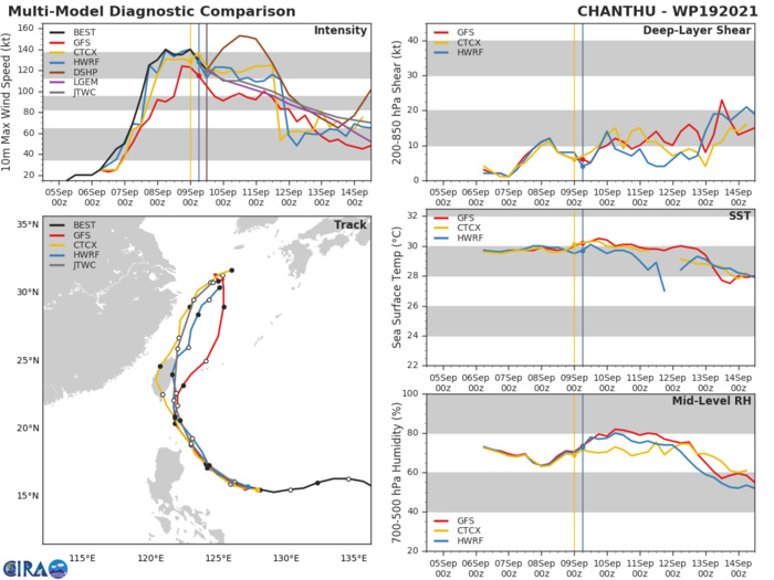 TY 19W(CHANTHU).MODEL DISCUSSION: NUMERICAL MODELS ARE IN GOOD AGREEMENT IN REGARDS TO THE RECURVATURE TRACK FORECAST SOLUTION WITH ONLY A 280 KM CROSS-TRACK SPREAD AT 120H. OF NOTE, OVER THE PAST 24 HOURS, THE MODELS HAVE WALKED THE TRACK EASTWARD IN THE LATER TAUS, MAKING IT MORE PROBABLE THE SYSTEM COULD IMPACT THE KOREAN PENINSULA OR MAINLAND JAPAN. THERE IS ALSO GOOD AGREEMENT IN THE INTENSITY GUIDANCE, AND THE FORECAST INTENSITY IS CONSISTENT WITH THE MULTI-MODEL CONSENSUS.