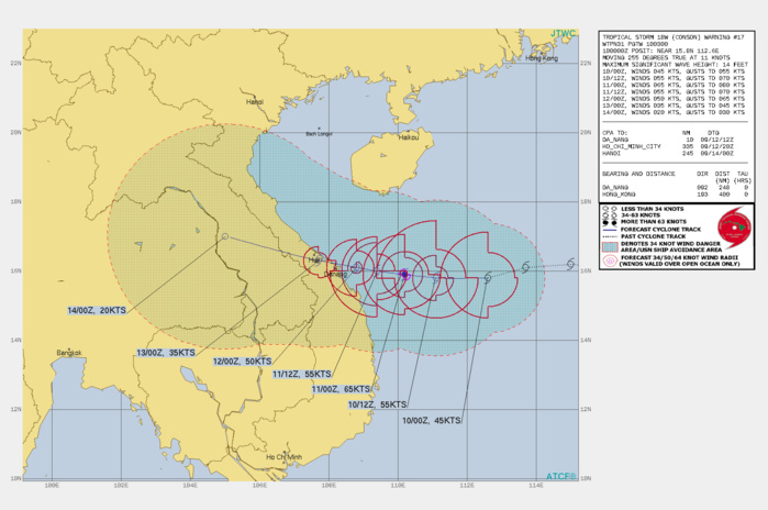 TS 18W(CONSON). WARNING 18 ISSUED AT 10/03UTC.SIGNIFICANT FORECAST CHANGES: THERE ARE NO SIGNIFICANT CHANGES TO THE FORECAST FROM THE PREVIOUS WARNING.  FORECAST DISCUSSION: TS CONSON WILL GENERALLY TRACK WESTWARD UNDER THE SUBTROPICAL RIDGE(STR) TOWARD CENTRAL VIETNAM AND MAKE LANDFALL JUST BEFORE 72H NEAR DANANG. AFTERWARD, IT WILL TURN MORE WEST-NORTHWESTWARD AS THE STR IS WEAKENED BY A MIDLATITUDE TROUGH. THE MARGINALLY FAVORABLE ENVIRONMENT WILL FUEL A SLOW INTENSIFICATION TO A PEAK OF 65KNOTS/CAT 1 BY 24H; AFTERWARD, INCREASING VERTICAL WIND SHEAR WILL GRADUALLY WEAKEN IT DOWN TO 35KNOTS BY LANDFALL. CONCURRENTLY, INTERACTION WITH THE SOUTHWESTERLY MONSOON IN THE GULF OF TONKIN WILL MAINTAIN THE WESTWARD TRACK, EFFECTIVELY DELAYING THE WEST-NORTHWESTWARD TRACK UNTIL AFTER LANDFALL. TS 18W WILL DISSIPATE DUE TO FRICTIONAL EFFECTS OVER LAND BY 96H.