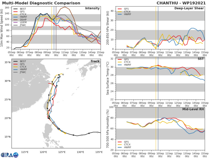 STY 19W(CHANTHU). MODEL DISCUSSION: NUMERICAL MODELS ARE IN TIGHT AGREEMENT WITH NVGM THE NOTABLE LEFT OUTLIER, EVENLY SPREADING TO 430KM BY 120H. IN VIEW OF THIS, THERE IS HIGH CONFIDENCE IN THE JTWC TRACK FORECAST UP TO 72H, AND MEDIUM CONFIDENCE AFTERWARD. THE FORECAST TRACK IS LAID SLIGHTLY RIGHT OF THE MODEL CONSENSUS TO OFFSET NVGM. THERE IS MEDIUM CONFIDENCE IN THE JTWC INTENSITY FORECAST DUE TO THE VARIABILITY THAT OFTEN COMES WITH LAND PASSAGE.