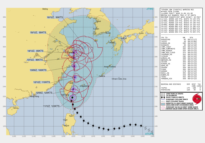 TY 19W(CHANTHA). WARNING 22 ISSUED AT 11/15UTC.SIGNIFICANT FORECAST CHANGES: THERE ARE NO SIGNIFICANT CHANGES TO THE FORECAST FROM THE PREVIOUS WARNING.  FORECAST DISCUSSION: TY 19W CONTINUES TO DEMONSTRATE A HIGH DEGREE OF RESILIENCE, AND WHILE WEAKENING SIGNIFICANTLY SINCE THE PREVIOUS ANALYSIS, IT STILL SHOWS SIGNS OF TRYING TO INTENSIFY. THE RAGGED EYE SEEN AT 1200Z HAS BECOME BETTER ORGANIZED AND THE CORE CONVECTION HAS BECOME MORE SYMMETRICAL IN THE SUBSEQUENT HOURS. THE SYSTEM HAS FOUGHT OFF A BAND OF DRY AIR THAT WAS INTRUDING INTO THE CORE, AND HAS PUSHED BACK AGAINST AND EARLIER BOUGHT OF NORTHERLY SHEAR. THE SYSTEM IS MOVING ACROSS A TONGUE OF MODERATELY HIGH OCEAN HEAT CONTENT(OHC) TO THE EAST OF LAN YU ISLAND, SUPPORTING THE IMPROVED  REPRESENTATION IN THE ENHANCED INFRA-RED SAT. TY 19W IS MOVING NORTH ALONG THE WESTERN PERIPHERY OF A NORTH-SOUTH ORIENTED STR CENTERED SOUTHEAST OF HONSHU AND IS EXPECTED TO MAINTAIN THIS TRACK THROUGH 48H. THE SYSTEM MAY MOVE SLIGHTLY LEFT OF THE TRACK AS IT INTERACTS WITH AND IS PULLED TOWARDS THE CENTRAL MOUNTAIN RANGE OF TAIWAN, BUT OTHERWISE SHOULD SKIRT THE NORTHEAST TIP OF TAIWAN BEFORE CONTINUING INTO THE EAST CHINA SEA. BY 48H THE SYSTEM WILL MOVE INTO A WEAK STEERING PATTERN, CAUGHT BETWEEN RIDGES CENTERED EAST OF KYUSHU, WEST OF SHANDONG AND OVER SOUTHEASTERN CHINA. IT IS EXPECTED THAT TY 19W WILL REMAIN QUASI-STATIONARY IN THE VICINITY OF SHANGHAI WHILE REMAINING COCOONED IN THIS WEAK STEERING PATTERN THOUGH AT LEAST 96H. BY 120H THE WESTERN RIDGE IS EXPECTED TO ERODE AHEAD OF AN APPROACHING MID-LATITUDE TROUGH WHICH WILL ALLOW THE SYSTEM TO START MOVING EASTWARD BY 120H. IN THE NEAR TERM, TY 19W IS EXPECTED TO MAINTAIN ITS CURRENT INTENSITY AS IT CONTINUES MOVING OVER THE HIGH OHC WATERS. HOWEVER, INCREASING VERTICAL WIND SHEAR AND INTERACTION WITH THE RUGGED TERRAIN OF TAIWAN WILL RESULT IN STEADY WEAKENING AFTER 24H. ONCE THE SYSTEM SLOWS AND REMAINS QUASI-STATIONARY NEAR SHANGHAI IT WILL RAPIDLY COME UNDER