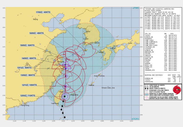 TY 19W(CHANTHU). WARNING 24 ISSUED AT 12/03UTC.SIGNIFICANT FORECAST CHANGES: THE SYSTEM IS NOW EXPECTED TO BEGIN EXTRA-TROPICAL TRANSITION AT 120H NEAR CHEJU ISLAND.  FORECAST DISCUSSION: TY 19W WILL TRACK POLEWARD ALONG THE WESTERN PERIPHERY OF THE SUBTROPICAL RIDGE THROUGH 72H. THE SYSTEM SHOULD STEADILY WEAKEN AS IT INTERACTS WITH TAIWAN AND UPPER-LEVEL DIVERGENCE DECREASES AS THE SYSTEM BEGINS TO INTERACT WITH AN UPPER-LEVEL SUBTROPICAL TROUGH EXPECTED TO DEEPEN OVER EASTERN CHINA OVER THE NEXT TWO DAYS. IN THE EXTENDED PERIOD, TY 19W IS FORECAST TO TRACK EAST-NORTHEASTWARD WITHIN WESTERLY FLOW AND WILL WEAKEN TO TS STRENGTH (40 KNOTS) BY 120H. NUMERICAL MODEL GUIDANCE INDICATES A FAIRLY ATYPICAL MIDLATITUDE PATTERN WITH WEAK TO MODERATE SUBTROPICAL WESTERLIES AND THE FRONTAL ZONE TO THE NORTH OVER THE KOREAN PENINSULA, THEREFORE, EXTRATROPICAL TRANSITION IS NOT EXPECTED UNTIL 120H WHEN THE SYSTEM FIRST BEGINS TO INTERACT WITH THE BAROCLINIC ZONE. ADDITIONALLY, TRACK SPEEDS SHOULD BE UNUSUALLY SLOW THROUGH 120H.