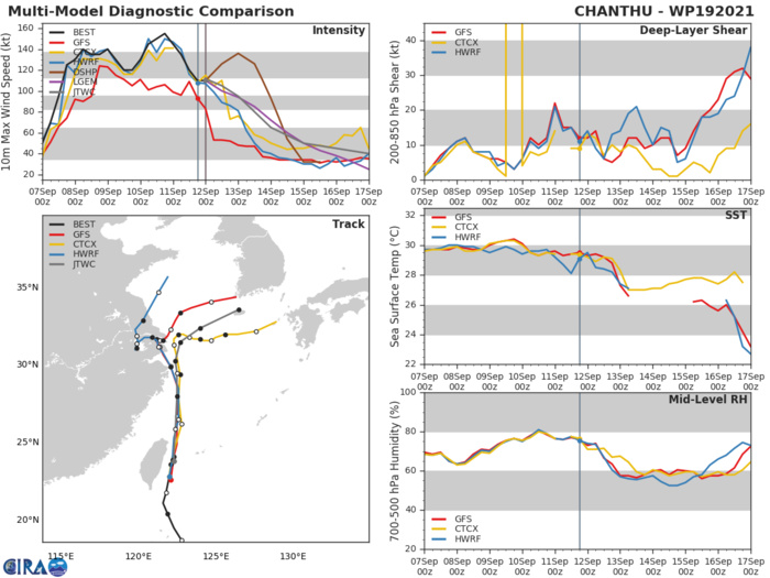 TY 19W(CHANTHU).MODEL DISCUSSION: NUMERICAL MODEL GUIDANCE IS IN TIGHT AGREEMENT THROUGH 48H WITH A 130KM SPREAD IN SOLUTIONS AT 48H. AFTER 48H, THERE IS INCREASING UNCERTAINTY WITH WEAKER STEERING FLOW THUS MEDIUM OVERALL TRACK CONFIDENCE. IN THE EXTENDED PERIOD, THERE IS LOW CONFIDENCE IN THE JTWC TRACK FORECAST WITH LARGE SPREAD IN MODEL SOLUTIONS. CROSS-TRACK SPREAD IS ABOUT 280KM AT 120H WITH THE GFS ENSEMBLE MEAN (GEFS) AND UKMET TRACKING INTO THE SYSTEM INTO NORTHERN KYUSHU WHILE THE BULK OF THE GUIDANCE IS OVER CHEJU ISLAND AND THE SOUTHERN PORTIONS OF SOUTH KOREA. ALONG-TRACK TRACK SPEEDS HAVE INCREASED REFLECTING THE STRONGER UPPER-LEVEL WESTERLY FLOW DEVELOPING AFTER 96H. THERE IS LOW CONFIDENCE IN THE JTWC INTENSITY FORECAST DUE TO THE COMPLEX INTERACTIONS WITH THE AFOREMENTIONED TROUGH AND SUBTROPICAL WESTERLIES AS WELL AS INTERACTION WITH TAIWAN AND EASTERN CHINA.
