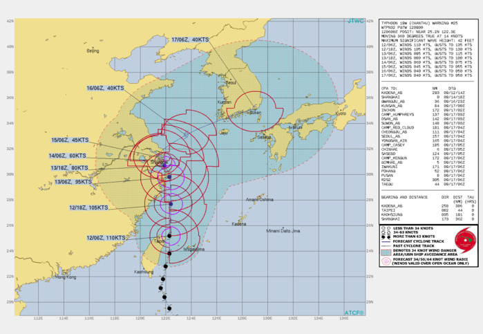 TY 19W(CHANTHU). WARNING 25 ISSUED AT 12/09UTC.SIGNIFICANT FORECAST CHANGES: THERE ARE NO SIGNIFICANT CHANGES TO THE FORECAST FROM THE PREVIOUS WARNING.  FORECAST DISCUSSION: TY 19W IS FORECAST TO CONTINUE TRACKING NORTHWARD ALONG THE WESTERN PERIPHERY OF THE DEEP-LAYER SUBTROPICAL RIDGE(STR) TO THE EAST THROUGH 24H, BEFORE ENTERING A WEAK STEERING ENVIRONMENT BETWEEN A TRIO OF RIDGES TO THE NORTHWEST, EAST AND SOUTHWEST. ONCE THE SYSTEM ENTERS THE WEAK STEERING PATTERN, IT WILL SLOW SIGNIFICANTLY AND STALL IN THE VICINITY OF SHAHGHAI, REMAINING QUASI-STATIONARY OR DRIFTING SLIGHTLY POLEWARD BETWEEN 36H AND 72H. AN APPROACHING DEEP MID-LATITUDE TROUGH WILL BEGIN TO ERODE THE RIDGE TO THE WEST BY 72H AND BY 96H, TY 19W WILL BEGIN TO ACCELERATE TO THE EAST ALONG THE NORTHWEST BOUNDARY OF THE DEEP STR TO THE SOUTHEAST AND AHEAD OF THE TROUGH. AS THE SYSTEM MOVES OVER THE SOUTHERN COAST OF KOREA BY 120H IT IS EXPECTED TO BEGIN EXTRATROPICAL TRANSITION (ETT) AS IT INTERACTS WITH THE BAROCLINIC ZONE, EMBEDS WITHIN THE UPPER-LEVEL WESTERLIES AND DEVELOPS MODERATE THERMAL ADVECTION. TY 19W IS EXPECTED TO STEADILY WEAKEN OVER THE NEXT 72 HOURS AS IT ENCOUNTERS MID-LEVEL NORTHWESTERLY SHEAR, DECREASING OUTFLOW AND DECREASING MID-LEVEL RELATIVE HUMIDITY. ONCE IT BECOMES QUASI-STATIONARY NEAR SHANGHAI. ONCE IT BEGINS MOVING NORTHEAST, SYSTEM WILL MAINTAIN MINIMAL TROPICAL STORM STRENGTH AS THE COMPETING EFFECTS OF STRONG POLEWARD OUTFLOW AND MODERATE TO STRONG VWS OFFSET ONE ANOTHER PRIOR TO ETT.
