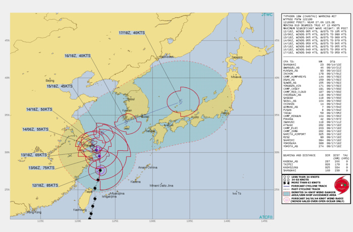 TY 19W(CHANTHU). WARNING 27 ISSUED AT 12/21UTC.SIGNIFICANT FORECAST CHANGES: THERE ARE NO SIGNIFICANT CHANGES TO THE FORECAST FROM THE PREVIOUS WARNING.  FORECAST DISCUSSION: TY 19W CONTINUES TO TRACK GENERALLY NORTHWARD ALONG THE WESTERN PERIPHERY OF A NORTH-SOUTH ORIENTED SUBTROPICAL RIDGE(STR) TO THE EAST. THE PAST SIX HOURS HAS SEEN THE TRACK TREND A BIT FURTHER EAST OF NORTH THAN EXPECTED, BUT THIS IS LIKELY JUST A WOBBLE AND THE OVERALL TRACK IS FORECAST TO BE NORTH THROUGH THE NEXT 12 TO 24 HOURS. BETWEEN 24H AND 36H, A DEEP STR IS EXPECTED TO BUILD TO THE NORTHWEST OF THE SYSTEM WITH RIDGING EXTENDING EASTWARD ACROSS THE KOREAN PENINSULA, COCOONING TY 19W IN A COMPETING STEERING ENVIRONMENT. IN RESPONSE, TY 19W WILL SLOW AND BECOME QUASI-STATIONARY AND STALL IN THE VICINITY OF SHANGHAI BETWEEN  36h AND 72H. BY 72H A FAIRLY STRONG MID-LATITUDE MAJOR SHORTWAVE TROUGH WILL BEGIN TO ERODE THE STR TO THE WEST, WHILE THE STR TO THE EAST MOVES SOUTHWEST AND BUILDS. THE COMBINATION OF THE REORIENTATION OF STR TO THE EAST AND THE APPROACHING TROUGH FROM THE WEST WILL KICK TY 19W ONTO AN ACCELERATING EASTWARD TRACK. AS THE SYSTEM SKIRTS THE SOUTHERN KOREA COASTLINE, IT WILL BECOME EMBEDDED UNDER STRONG WESTERLY FLOW ALOFT AND BEGIN EXTRATROPICAL TRANSITION (ETT). THE UPPER-LEVEL OUTFLOW PATTERN HAS SHIFTED OVER THE PAST 12 HOURS, WITH A 200MB ANTI-CYCLONE NOW FIRMLY IN PLACE JUST EAST OF THE SYSTEM. WHILE THIS POSITIONING SUPPORTS A STRONG POLEWARD OUTFLOW CHANNEL, THE PREVIOUSLY STRONG EQUATORWARD CHANNEL HAS WEAKENED. THIS PATTERN IS EXPECTED TO CONTINUE AND THE REDUCTION TO ONE OUTFLOW CHANNEL WILL BE THE PRIMARY MECHANISM TO WEAKEN THE SYSTEM OVER THE NEXT 24 TO 36 HOURS. BY 48H A 200MB RIDGE WILL MOVE DIRECTLY OVER THE SYSTEM, EFFECTIVELY CHOKING OFF ANY SIGNIFICANT OUTFLOW MECHANISM AND LEADING TO MORE RAPID WEAKENING THROUGH 72H. ONCE THE SYSTEM STARTS MOVING EAST IT WILL TAP INTO ROBUST DIVERGENT OUTFLOW AHEAD OF THE APPROACHING TROUGH, BUT RAPIDLY INCREASING 