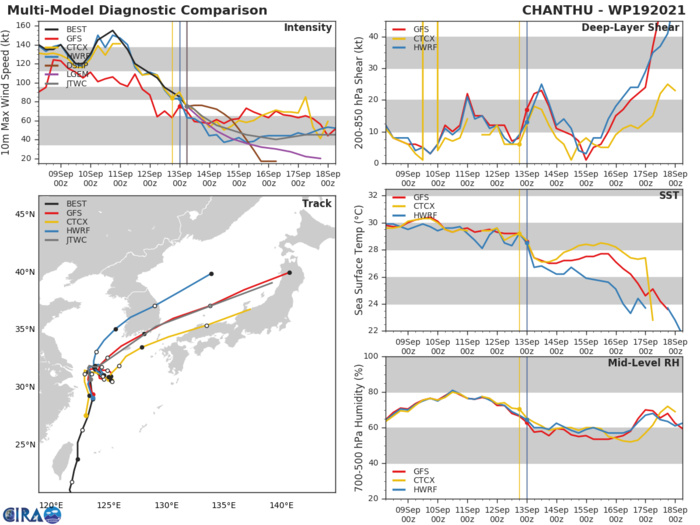 TY 19W(CHANTHU). MODEL DISCUSSION: THOUGH ALL MODEL TRACKERS AGREE THAT THE SYSTEM WILL ENTER THE WEAK STEERING PATTERN AND BECOME QUASI-STATIONARY, THEY SHOW CONSIDERABLE UNCERTAINTY IN REGARDS TO THE DIRECTION OF THE DRIFT, WITH THE ECMWF AND JGSM DRIFTING TOWARDS SHANGHAI AND THE REMAINDER SHOWING A DRIFT EAST FOLLOWED BY A CLOCKWISE LOOP THROUGH 72H. THE JTWC FORECAST LIES ON THE NORTHERN SIDE OF THE BULK OF THE EASTERN GROUPING OF TRACKERS WITH LOW CONFIDENCE THROUGH 72H. ALL GUIDANCE MEMBERS AGREE ON THE EJECTION OF THE SYSTEM TO THE NORTHEAST BY 72H, AND ARE IN REMARKABLY GOOD CROSS-TRACK AGREEMENT THROUGH 120H. THE JTWC FORECAST TRACK LIES JUST NORTH AND SLIGHTLY SLOWER THAN THE CONSENSUS MEAN WITH MEDIUM CONFIDENCE. THE MAJORITY OF THE INTENSITY GUIDANCE IS IN GOOD AGREEMENT, THOUGH THERE REMAINS A FAIR AMOUNT OF UNCERTAINTY IN REGARDS TO THE PACE OF THE WEAKENING AND THUS THE STARTING INTENSITY IN THE EXTENDED RANGE FORECAST, LENDING MEDIUM TO LOW CONFIDENCE IN THE INTENSITY FORECAST.
