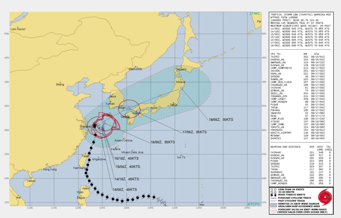 TS 19W(CHANTHU). WARNING 33 ISSUED AT 14/09UTC.SIGNIFICANT FORECAST CHANGES: THERE ARE NO SIGNIFICANT CHANGES TO THE FORECAST FROM THE PREVIOUS WARNING.  FORECAST DISCUSSION: TS CHANTU IS EXPECTED TO REMAIN QUASI-STATIONARY (QS) OVER THE NEXT TWO DAYS IN THE COL. AFTERWARD, THE STR TO THE NORTHWEST WILL WEAKEN, ALLOWING THE SECONDARY SUBTROPICAL RIDGE TO THE SOUTHEAST TO ASSUME STEERING AND DRIVE THE SYSTEM NORTHEASTWARD THROUGH THE SEA OF JAPAN (SOJ), CROSSING NORTHERN HONSHU NEAR MISAWA AND EXITING INTO THE PACIFIC OCEAN SHORTLY AFTER 96H. THE MARGINALLY UNFAVORABLE CONDITIONS, EXACERBATED BY FURTHER COOLING OF THE SSTS AS THE QS SYSTEM GENERATES UPWELLING OF DEEP COLD WATER, WILL PROMOTE STEADY WEAKENING DOWN TO 35 KNOTS BY 48H. AFTERWARD, THE NORTHEASTWARD TRACK INTO HIGHER VERTICAL WIND SHEAR AND COLDER SSTS OF THE SOJ WILL FURTHER WEAKEN IT TO 30KNOTS BY 96H AS IT BECOMES FULLY EXTRATROPICAL.