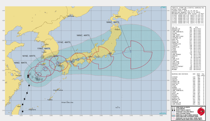 TS 19W(CHANTHU). WARNING 41 ISSUED AT 16/09UTC.SIGNIFICANT FORECAST CHANGES: THERE ARE NO SIGNIFICANT CHANGES TO THE FORECAST FROM THE PREVIOUS WARNING. HOWEVER, THE CURRENT FORECAST INCLUDES THE POTENTIAL OF AN ALTERNATE SCENARIO.   FORECAST DISCUSSION: HAVING NOW BEGUN ITS TRACK TOWARDS THE NORTHEAST, TS 19W IS FORECAST TO CONTINUE ACCELERATING NORTHEASTWARD, TURNING MORE EASTWARD THROUGH THE DURATION OF THE FORECAST, AHEAD OF AN APPROACHING MID-LATITUDE TROUGH AND ALONG THE NORTHERN PERIPHERY OF THE DEEP SUBTROPICAL RIDGE TO THE SOUTHEAST. THE SYSTEM IS EXPECTED TO MAKE LANDFALL ALONG THE NORTHWESTERN COAST OF KYUSHU NEAR 24H, TRACK OVER THE INLAND SEA AND CROSS JUST SOUTH OF TOKYO BETWEEN 48H AND 60H. THERE REMAINS A SHORT WINDOW OF OPPORTUNITY FOR INTENSIFICATION OVER THE NEXT 12-18 HOURS AS THE VERTICAL WIND SHEAR(VWS) REMAINS RELATIVELY LOW WHILE AT THE SAME TIME THE SYSTEM CONTINUES TO TAP INTO ROBUST POLEWARD OUTFLOW. GOING INTO THE DIURNAL MAXIMUM THIS EVENING, THE SYSTEM SHOULD INTENSIFY UP TO 60 KNOTS BY 12H. ONCE OVER LAND AND TRAVERSING THE INLAND SEA, THE SYSTEM IS EXPECTED TO STEADILY WEAKEN DUE TO INCREASING VWS AND TERRAIN INTERACTION. AS TS 19W MAKES LANDFALL IT IS EXPECTED TO BEGIN INTERACTING WITH A WEAK BAROCLINIC ZONE CURRENTLY LYING ACROSS SOUTHERN KOREA AND JAPAN, AND BEGIN TO EXTRA-TROPICAL TRANSITION (ETT). AS THE SYSTEM COMPLETES ETT, THE WIND FIELD IS FORECAST TO INCREASE AND BECOME INCREASINGLY ASYMMETRIC, WHILE THE LLCC WILL BROADEN OUT AND DEEP CONVECTION WILL RAPIDLY DECAY. THE SYSTEM IS EXPECTED TO COMPLETE ETT BY 48H AS A GALE-FORCE LOW AS IT TRANSITS THE SOUTHERN COAST OF HONSHU. THERE ALSO EXISTS THE POTENTIAL FOR AN ALTERNATE SCENARIO BASED ON THE LATEST GLOBAL MODEL FIELDS, MANY OF WHICH NOW INDICATE A SIGNIFICANTLY WEAKER SYSTEM UNDERGOING ETT WHILE MOVING WELL SOUTH OF TOKYO AND BECOMING QUASI-STATIONARY TO THE SOUTH-SOUTHEAST OF TOKYO. IN THIS SCENARIO THE VORTICITY ASSOCIATED WITH TS 19W SPLITS AFTER LANDFALL, WITH AN AREA 