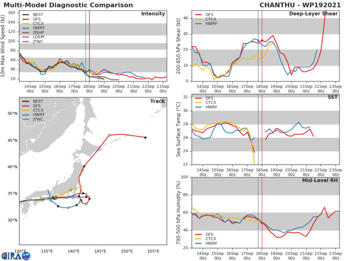 REMANNTS OF TD 19W(CHANTHU). TRACK AND INTENSITY GUIDANCE.