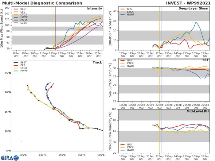 MODEL DISCUSSION: TRACK GUIDANCE IS IN GOOD AGREEMENT OVERALL WITH A SPREAD OF 120 KM AT 48H INCREASING TO 340 KM BY 72H. CROSS-TRACK SPREAD INCREASES TO 945 KM BY 120H WITH NAVGEM REPRESENTING THE LEFT EXTENT OF THE ENVELOPE AND THE ECMWF THE RIGHT. THE REMAINDER OF THE GUIDANCE IS FAIRLY WELL CLUSTERED ABOUT THE CONSENSUS MEAN. THE JTWC FORECAST LIES TO THE NORTH SIDE OF THE ENVELOPE THROUGH 72H, THEN SHIFTS CLOSER TO THE MEAN THROUGH  120H. WHILE TRACK GUIDANCE IS TIGHTLY CLUSTERED THROUGH 48H, OVERALL CONFIDENCE THROUGH 72H IS ONLY MEDIUM DUE TO UNCERTAINTY IN THE INITIAL POSITION. CONFIDENCE DECREASES TO LOW AFTER 72H DUE TO UNCERTAINTIES IN THE STRENGTH OF THE WEAKNESS IN THE RIDGE AND THE AMOUNT OF INTERACTION BETWEEN THE WEAKNESS AND TD 20W. INTENSITY GUIDANCE IS IN GOOD AGREEMENT AND IS TIGHTLY CLUSTERED, WITH ALL MODELS IN AGREEMENT ON AGGRESSIVE INTENSIFICATION, PARTICULARLY AFTER 24H.  THE JTWC FORECAST LIES BELOW THE CONSENSUS MEAN THROUGH 24H, THEN SLIGHTLY ABOVE IT THROUGH  120H, WITH MEDIUM CONFIDENCE FOR THE DURATION OF THE FORECAST.