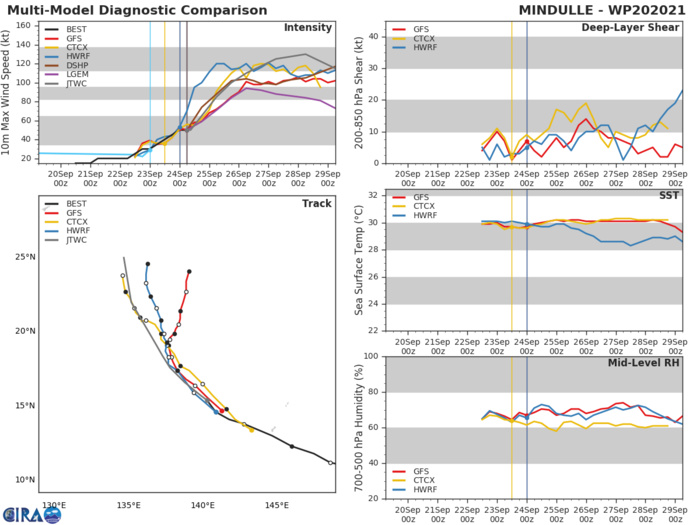 MODEL DISCUSSION: NUMERICAL MODEL TRACK GUIDANCE HAS SLIGHTLY IMPROVED WITH THE CROSS TRACK SPREAD DECREASING TO 870 KM BY 120H. UKMET TRACKERS ARE STILL MAINTAINING TO THE LEFT OF CONSENSUS WHEREAS GFS TRACKERS ARE THE RIGHT MOST OUTLIERS SHOWING A TIGHTER RECURVE. THE FORECAST TRACK IS LAID NEAR THE JTWC CONSENSUS. DESPITE HIGH MODEL CONFIDENCE IN INTENSITY, THERE IS ONLY MEDIUM CONFIDENCE OVERALL AS THE SYSTEM CONTINUES TO CONSOLIDATE INTO A WELL DEFINED CIRCULATION.