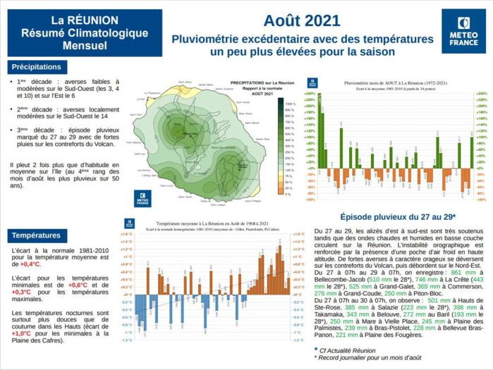 ILES SOEURS: Août 2021 : le plus pluvieux depuis 25ans à MAURICE, épisode exceptionnel de fortes pluies à la RÉUNION