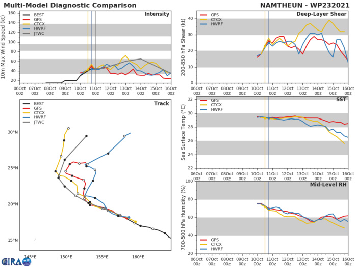 MODEL DISCUSSION: NUMERICAL MODELS ARE IN FAIR AGREEMENT THROUGH 36H WITH A MODEST SPREAD OF 305 KM, HOWEVER, AFTER 36H THE MODEL GUIDANCE SPREADS QUICKLY WITH THE SHIFT IN STEERING AND WIDENS TO 815+ KM BY 72H. NAVGEM REPLACED GFS AS THE FAR RIGHT OUTLIER, BUT UKMET REMAINS THE MOST LEFT OUTLIER OF THE MODEL ENVELOPE. GIVEN THIS, THERE IS MEDIUM CONFIDENCE IN THE JTWC TRACK UP TO TAU 48H AND LOW CONFIDENCE AFTERWARD. THERE IS MEDIUM CONFIDENCE IN THE INTENSITY FORECAST UP TO 120H.