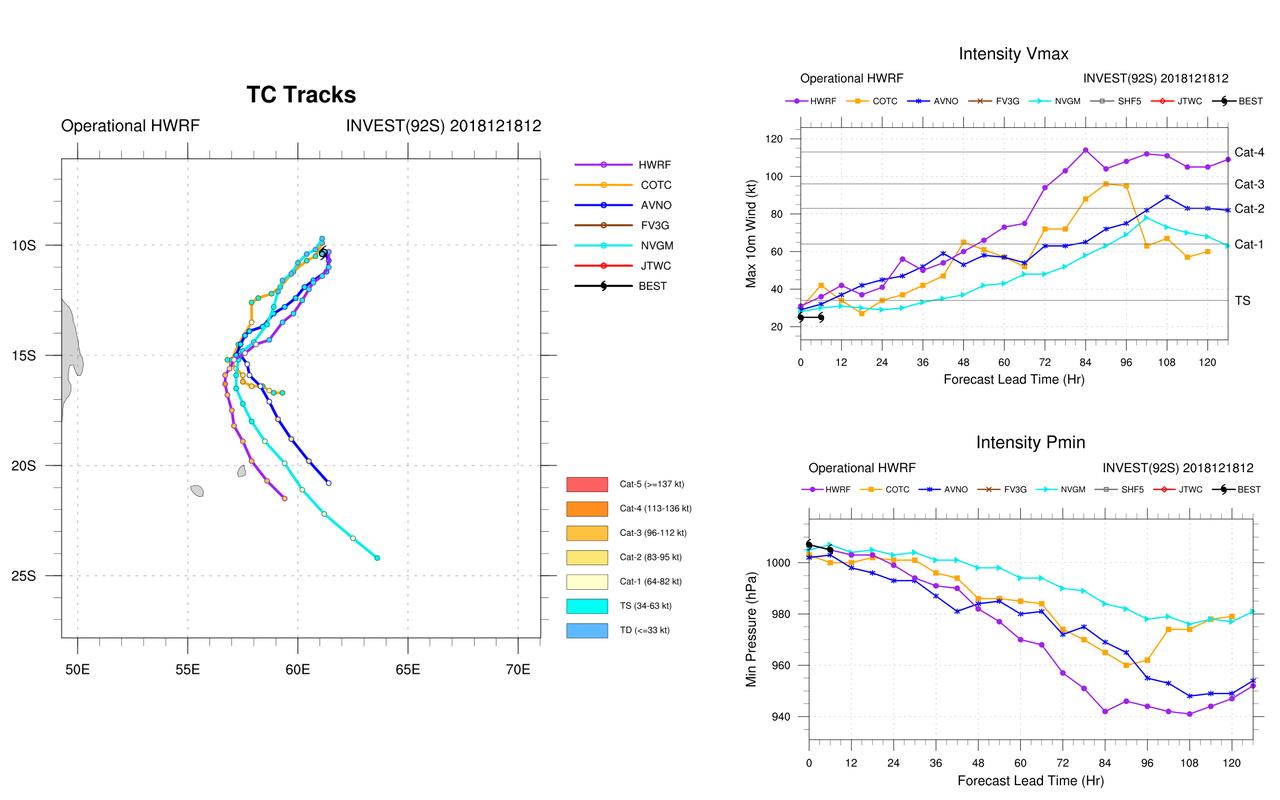 Différentes simulations de modèles. Cliquez sur l'image.