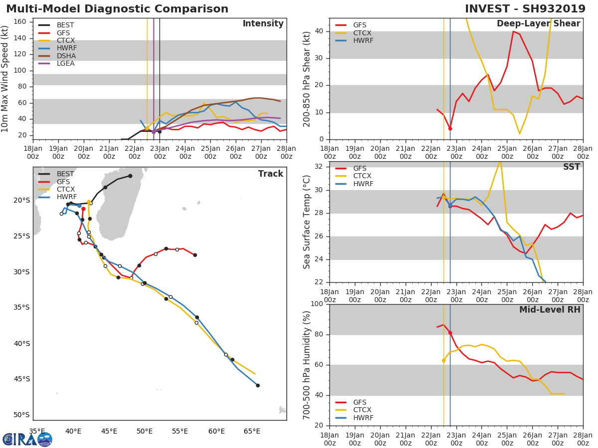 93S: A 04h: en noir la trajectoire réellement observée qui est proche des simulations du modèle HWRF.