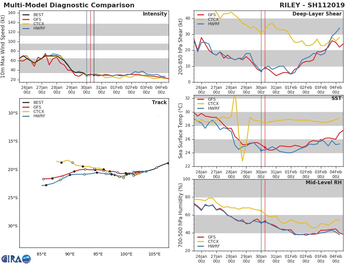 Dernières analyses des modèles en date du 30 Janvier.