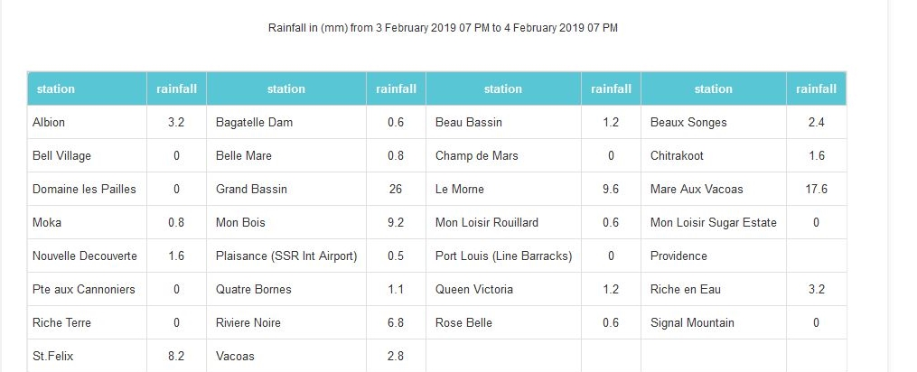 A 19h pluviométrie en 24h dans les stations de MMS.