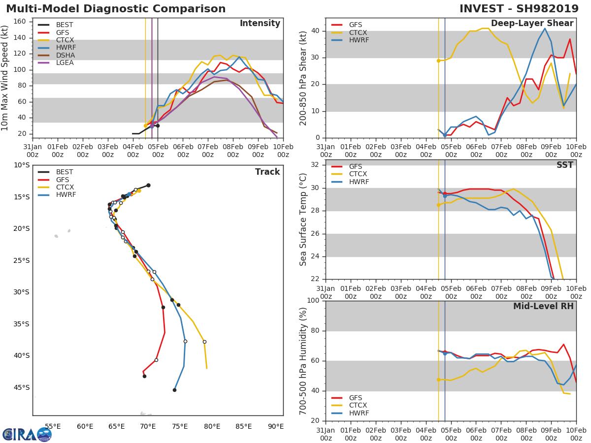Les modèles à 04h. Ils anticipent une intensification marquée du système ces 3 prochains jours.