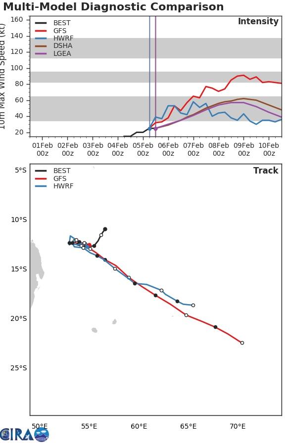 Simulations de trajectoire et d'intensité de la part de plusieurs modèles pour 97S.