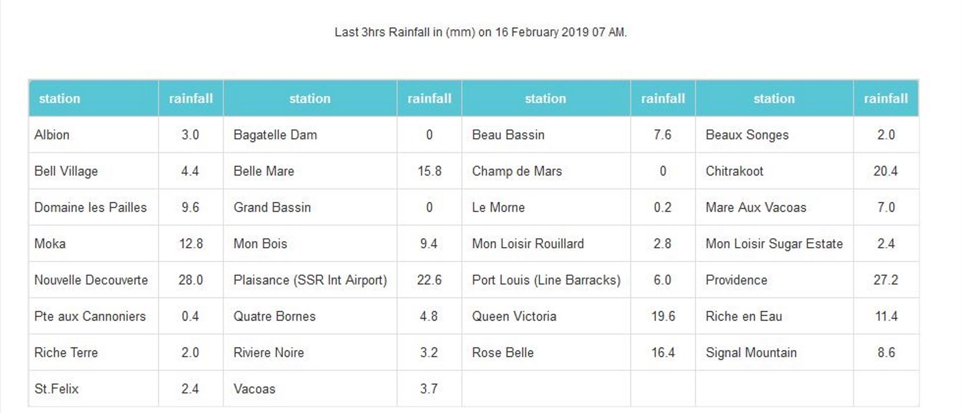 A 7h ce matin, pluies relevées sur 3heures, dans les stations de MMS/Vacoas.