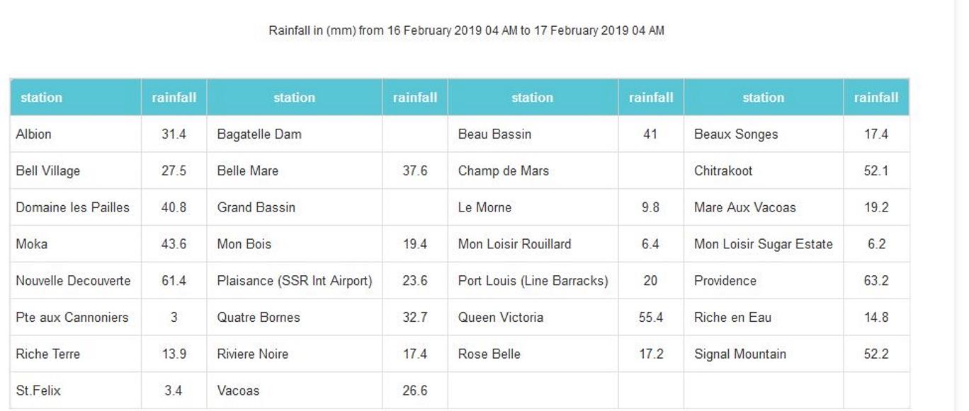 A 04h, pluies en 24h dans les stations de MMS/Vacoas.