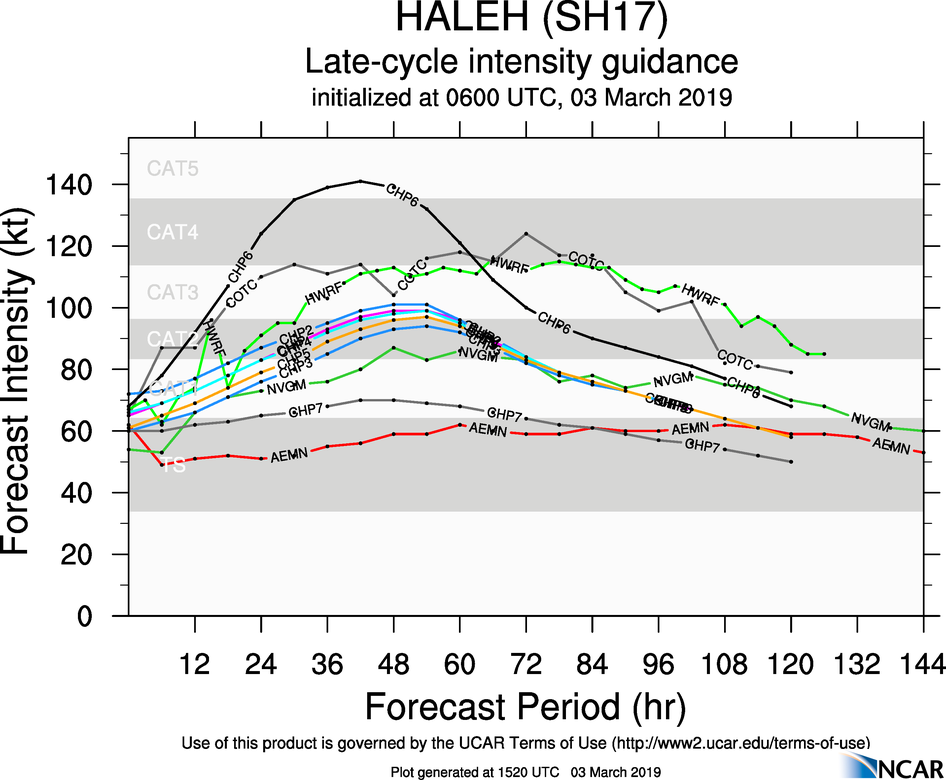 15UTC: TC HALEH(17S) category 1 US, slow-moving, intensifying, possible peak as a category 4 in 48hours