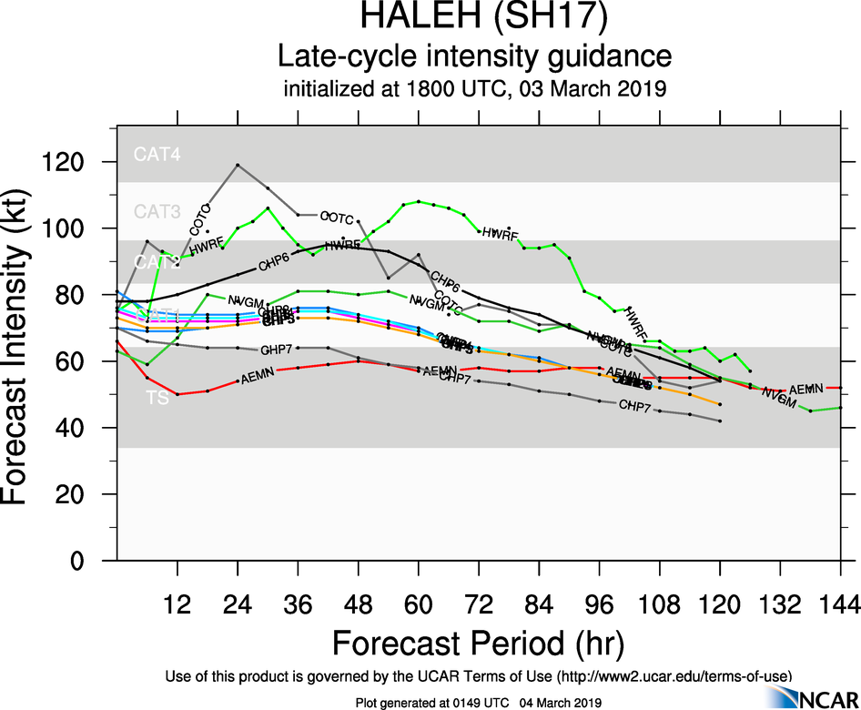 03UTC: TC HALEH(17S): category 2 US and intensifying, possible peak at category 4 US in 48hours