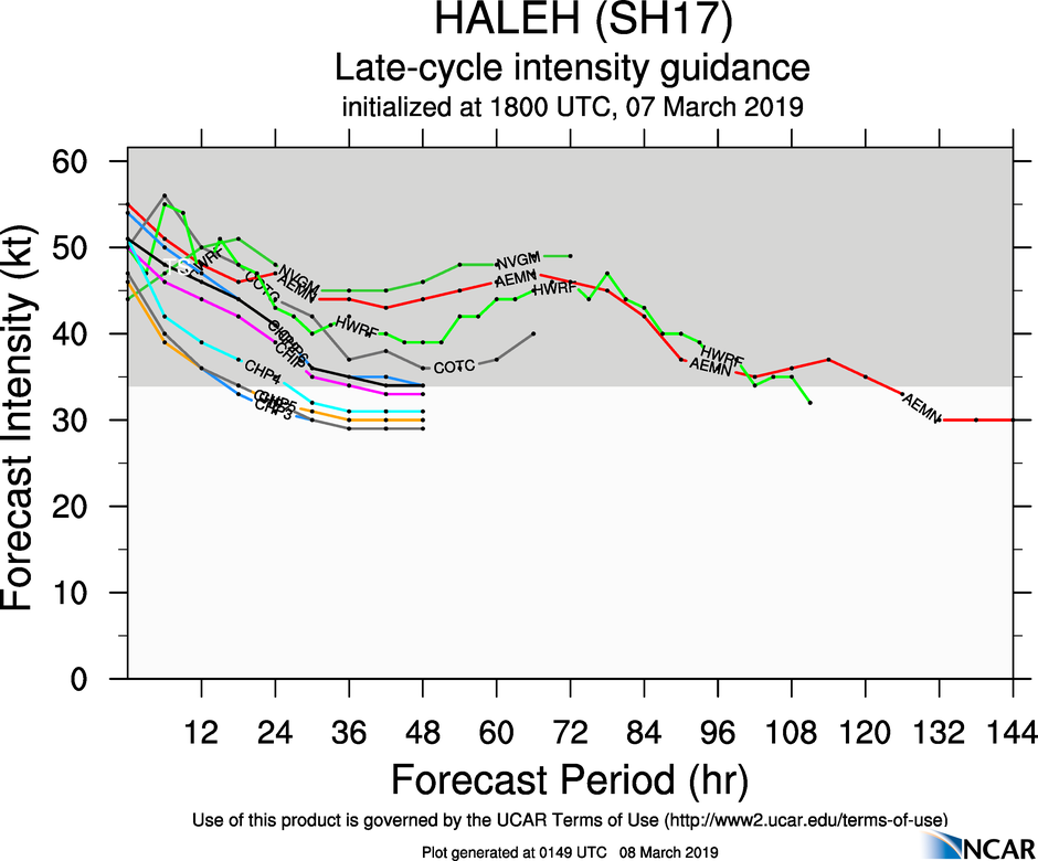 03UTC: TC HALEH(17S)  is weakening rapidly while showing signs of extratropical transition