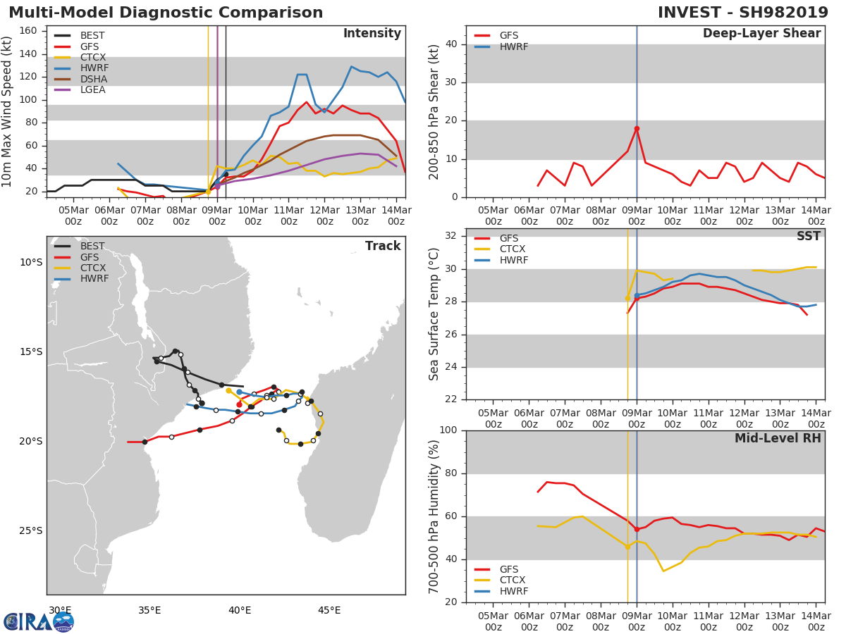 09UTC: TC 18S has formed over the MOZ Channel, could be a powerful Category 4 US in 4 days and threaten BEIRA/Mozambique