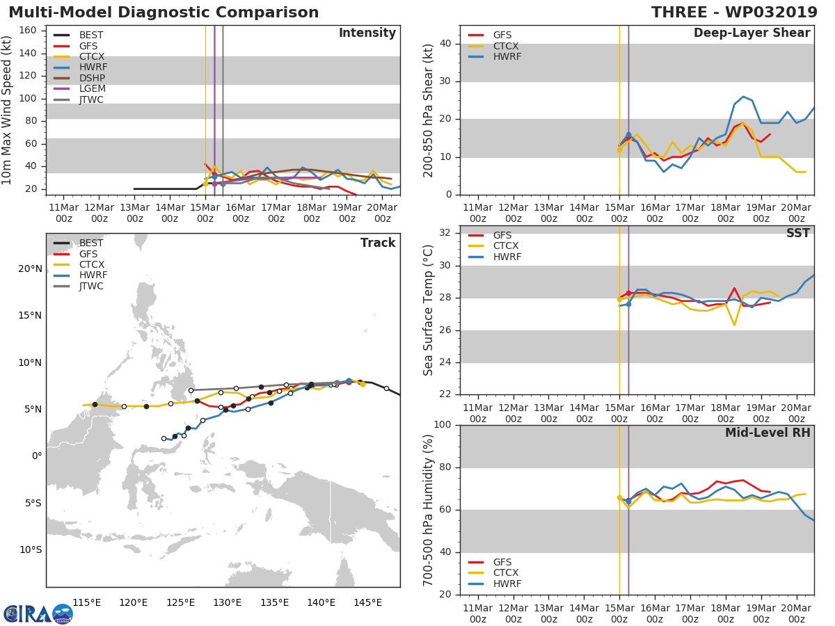 15UTC: TD 03W could be dissipating over southern Mindanao in 2 days and may bring needed rain