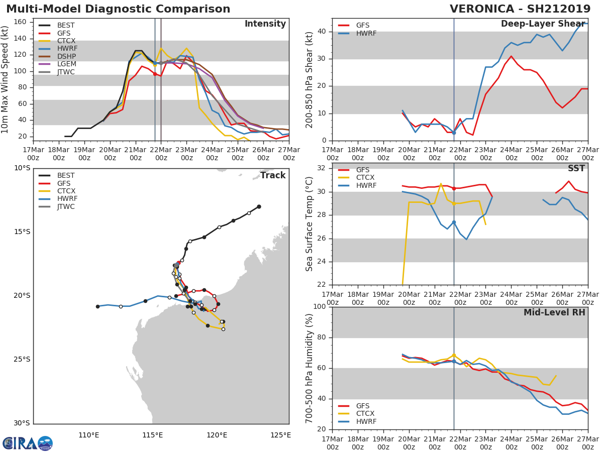 03UTC: VERONICA(21S) category 3 US, may re-intensify while slowly approaching the Pilbara coast of Western Australia